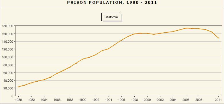 clalifornia prison population  1980-2011