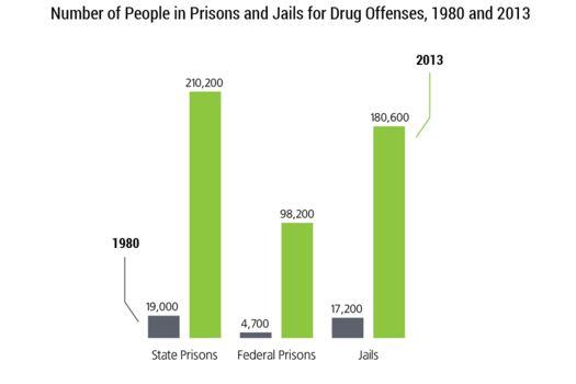 prison population for drug offenses 1980 vs 2013